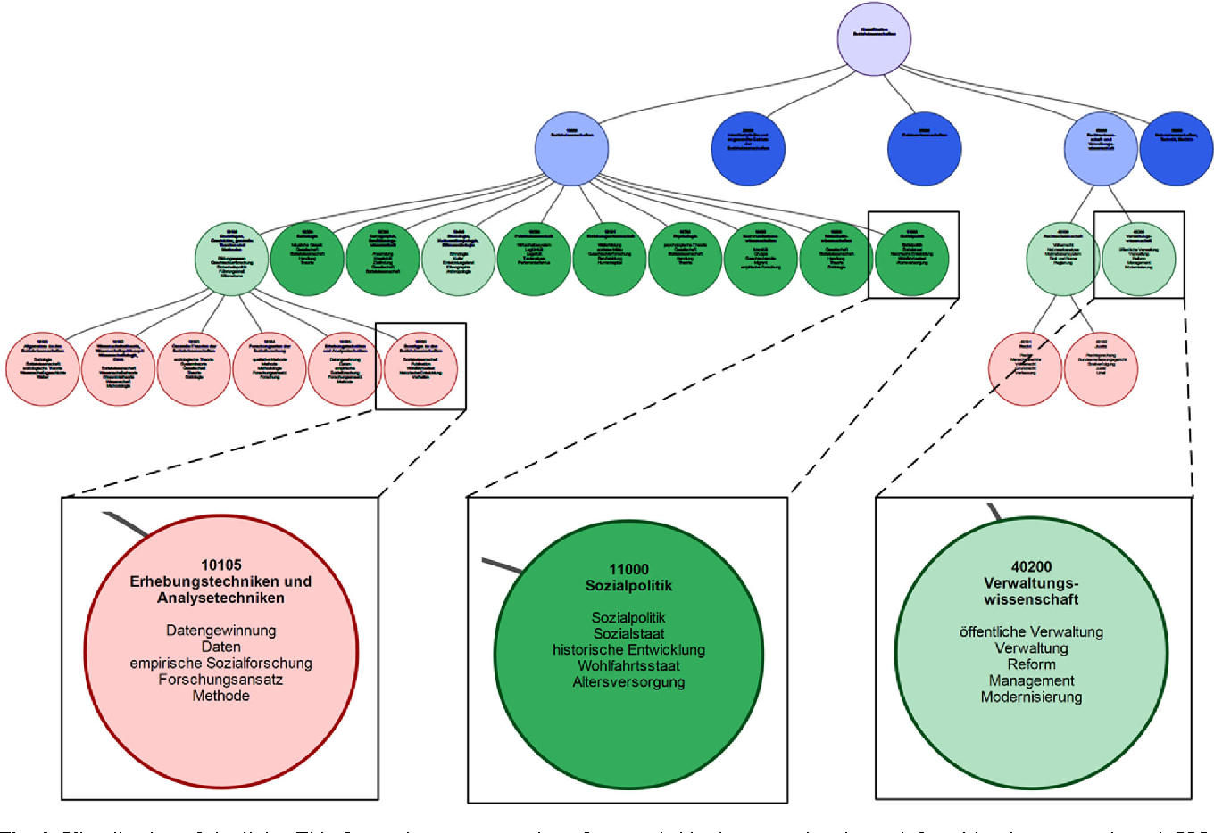 Figure 2 for A System for Probabilistic Linking of Thesauri and Classification Systems