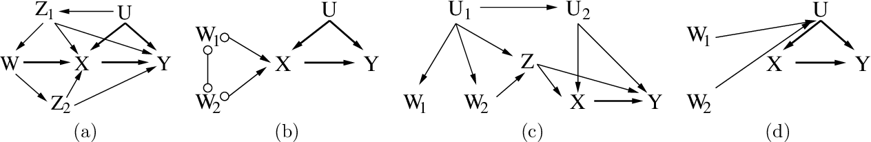 Figure 3 for Learning Instrumental Variables with Non-Gaussianity Assumptions: Theoretical Limitations and Practical Algorithms