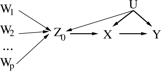 Figure 4 for Learning Instrumental Variables with Non-Gaussianity Assumptions: Theoretical Limitations and Practical Algorithms