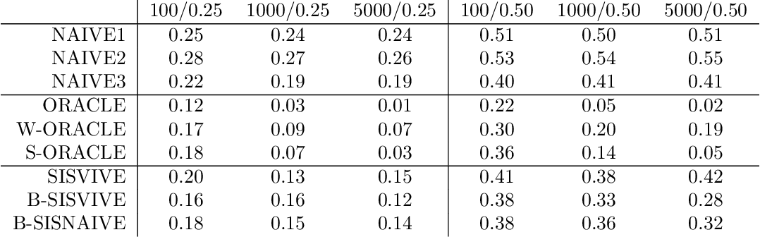 Figure 2 for Learning Instrumental Variables with Non-Gaussianity Assumptions: Theoretical Limitations and Practical Algorithms
