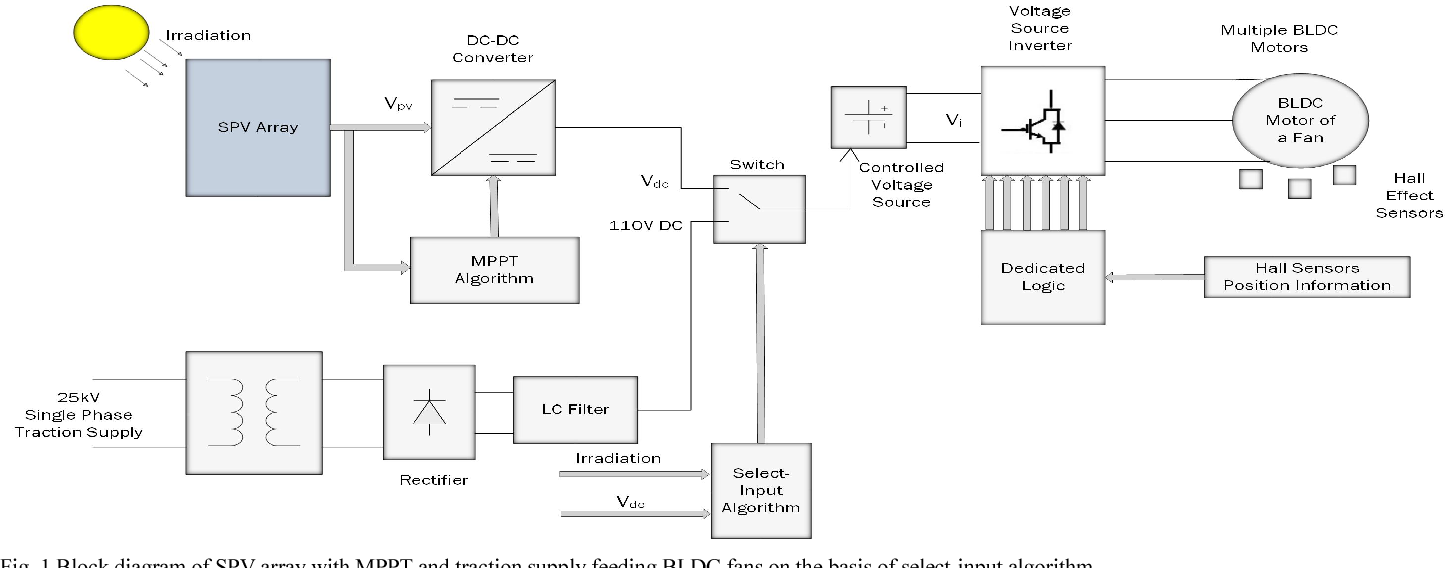 Solar Photovoltaic Array Based Brushless Dc Motor For Fans In Indian Diagram Figure 1