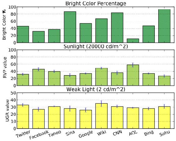 Sensing Ambient Light for User Experience-Oriented Color Scheme