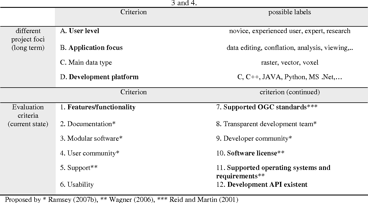 Comparison of free and open-source software licenses - Semantic Scholar