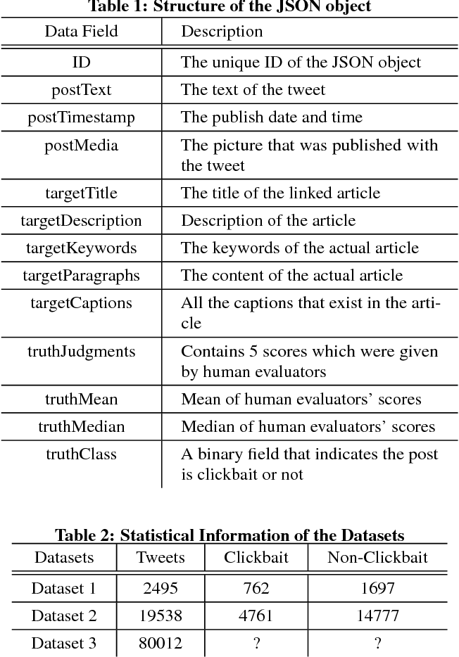 Figure 1 for Using Neural Network for Identifying Clickbaits in Online News Media