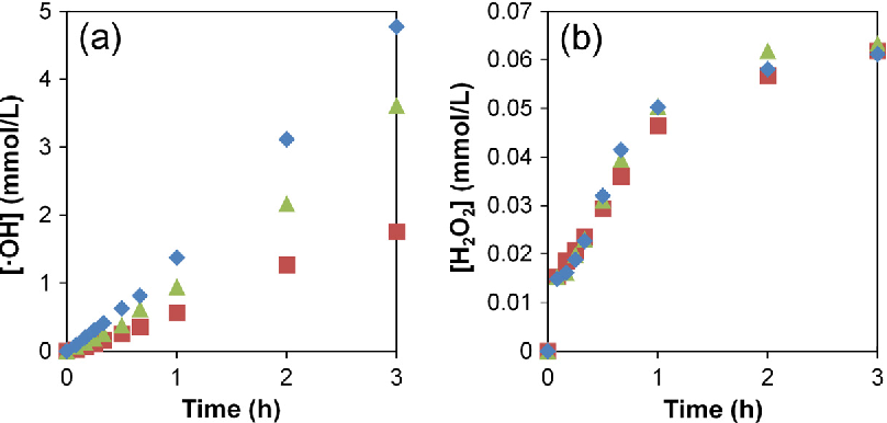 Fig. 4. Electrolysis on UNCD anodes of the electrolyte Na2SO4 5 g L 1, DMSO 250 mol m 3 japp = 200 A m 2. (a) Generation of hydroxyl radicals (b) Generation of hydrogen peroxid