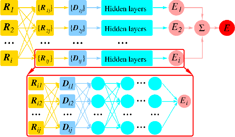 Figure 2 for Integrating Machine Learning with Physics-Based Modeling