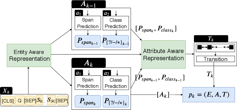 Figure 3 for Procedural Reading Comprehension with Attribute-Aware Context Flow