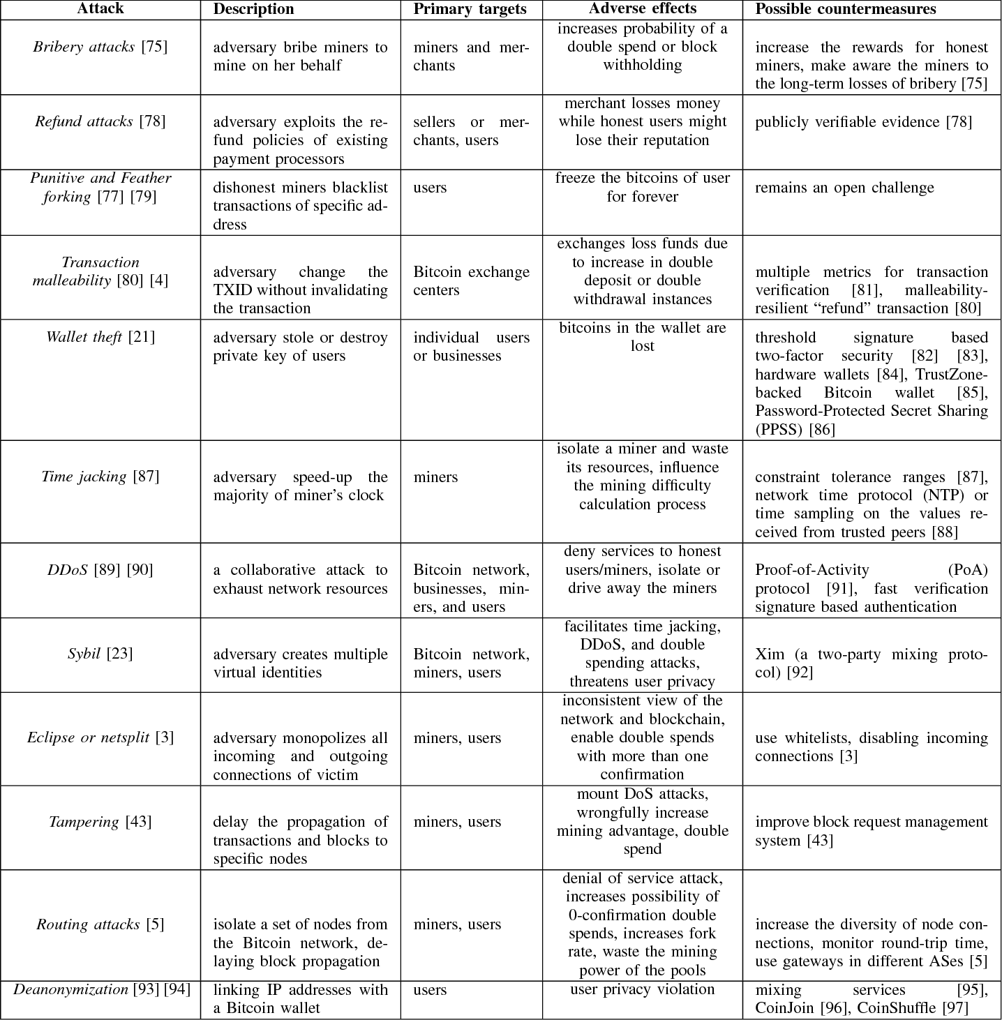 Table II from A Survey on Security and Privacy Issues of