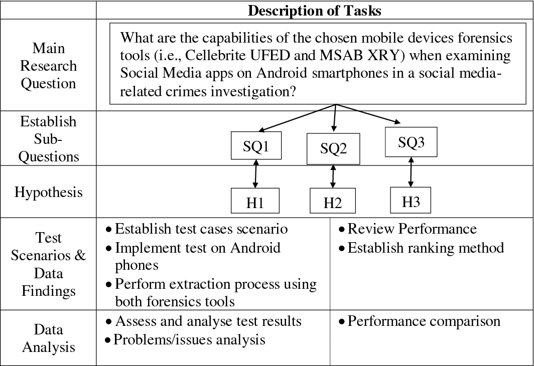 Figure 3 1 from Social Media Investigation: Mobile Device Forensics