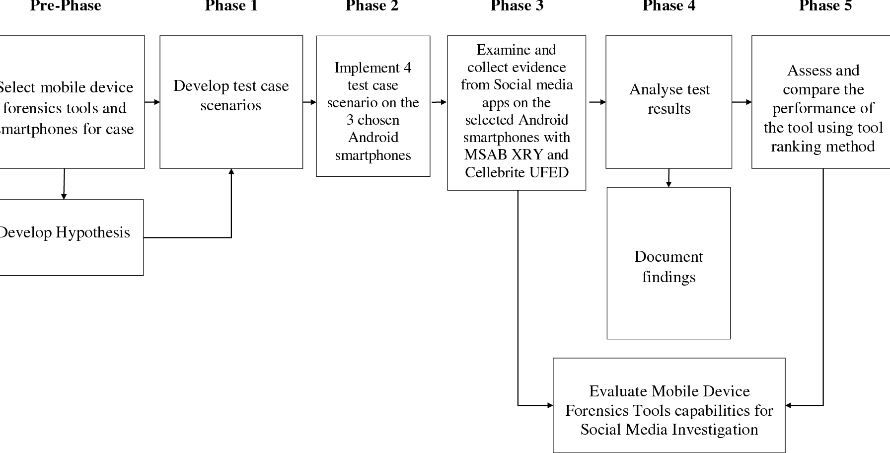 Figure 3 2 from Social Media Investigation: Mobile Device Forensics