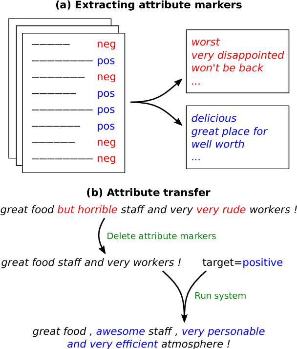 Figure 1 for Delete, Retrieve, Generate: A Simple Approach to Sentiment and Style Transfer