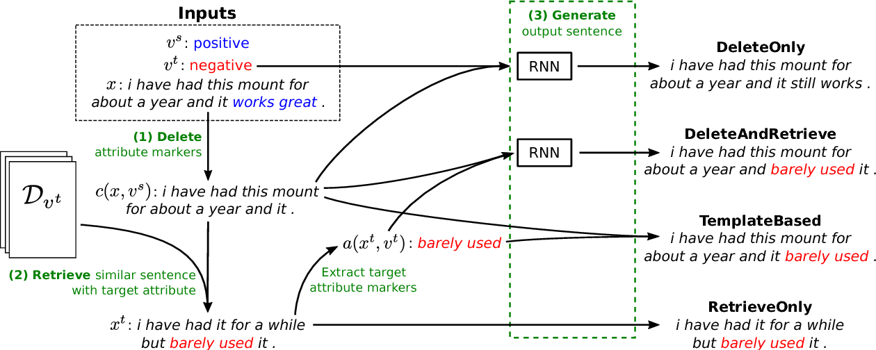 Figure 3 for Delete, Retrieve, Generate: A Simple Approach to Sentiment and Style Transfer