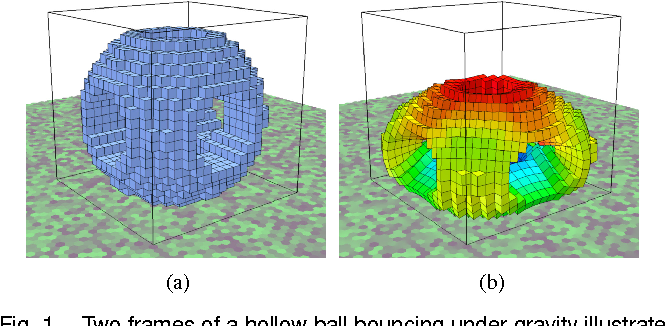 Figure 1 for Dynamic Simulation of Soft Heterogeneous Objects