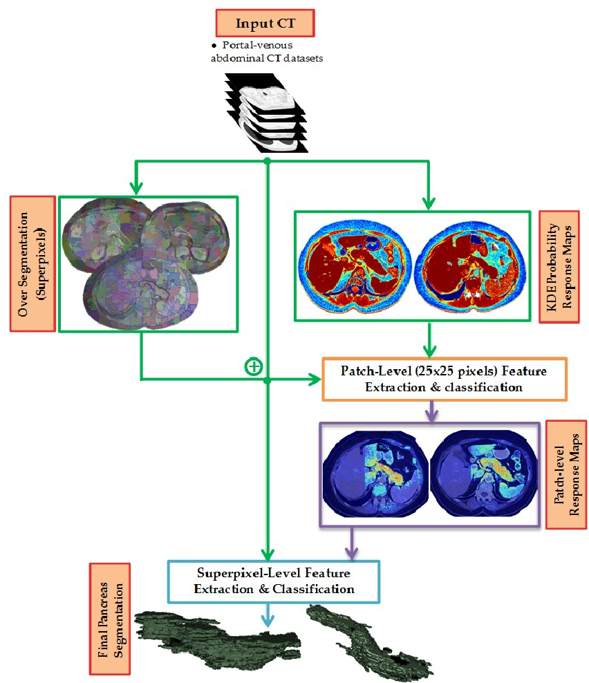 Figure 3 for A Bottom-up Approach for Pancreas Segmentation using Cascaded Superpixels and (Deep) Image Patch Labeling
