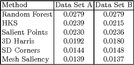 Figure 2 for 3D Interest Point Detection via Discriminative Learning