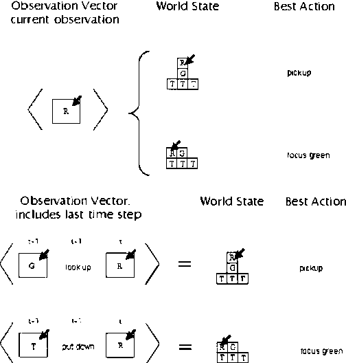 Figure 1 for The Thing That We Tried Didn't Work Very Well : Deictic Representation in Reinforcement Learning
