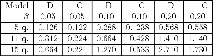 table 1.7