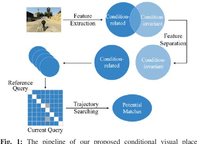 Figure 1 for A Multi-Domain Feature Learning Method for Visual Place Recognition