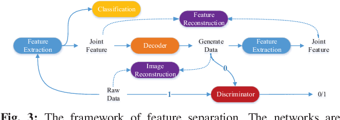 Figure 3 for A Multi-Domain Feature Learning Method for Visual Place Recognition