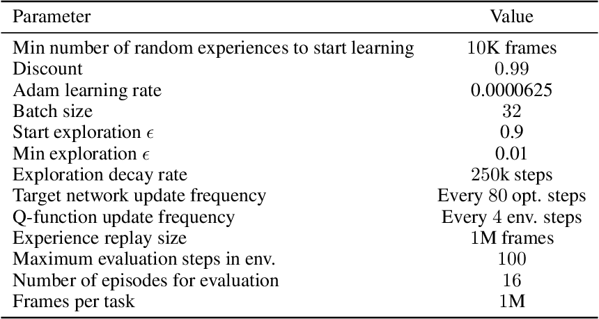 Figure 4 for Same State, Different Task: Continual Reinforcement Learning without Interference
