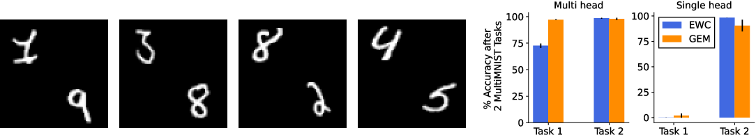 Figure 3 for Same State, Different Task: Continual Reinforcement Learning without Interference