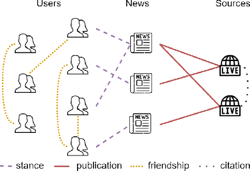 Figure 2 for FANG: Leveraging Social Context for Fake News Detection Using Graph Representation