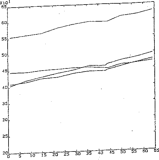 Figure 1: Body weights of rats over time Fj_gure 2: Growth curves of chicks