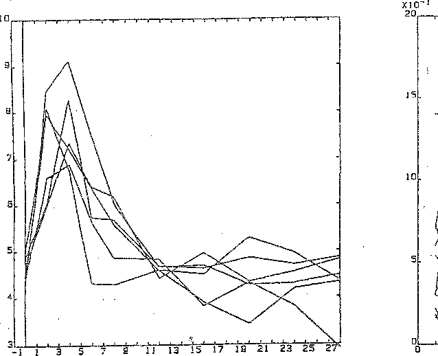 Figure 3: Blood glucose levels Figure 4: Plasma ascorbic acid