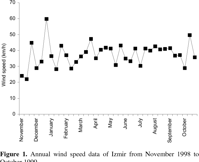 Figure 1 From Airborne Pollen Calendar Of Izmir Turkey Semantic