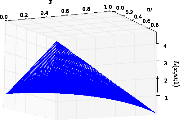 Figure 2 for On the Impossibility of Convex Inference in Human Computation