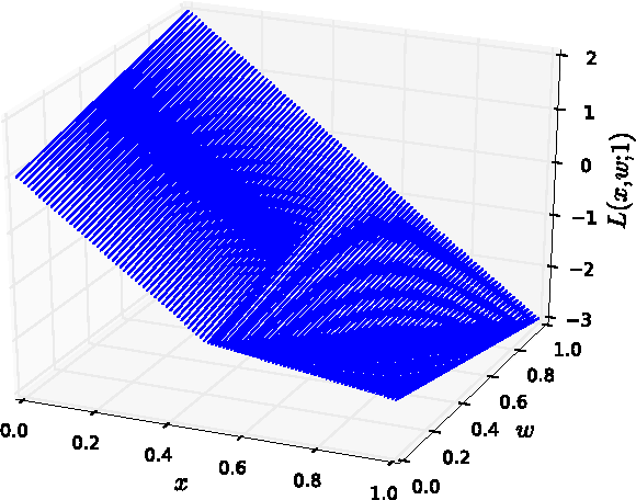 Figure 3 for On the Impossibility of Convex Inference in Human Computation