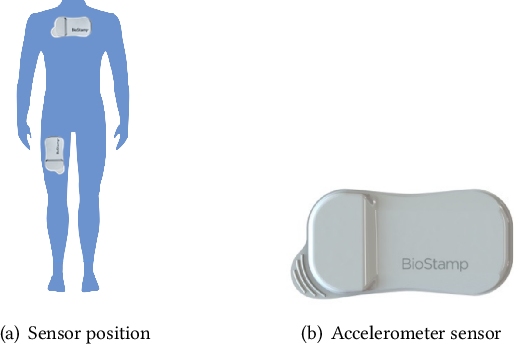 Figure 1 for Early Mobility Recognition for Intensive Care Unit Patients Using Accelerometers