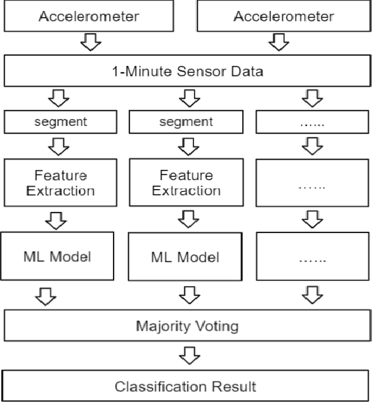 Figure 3 for Early Mobility Recognition for Intensive Care Unit Patients Using Accelerometers