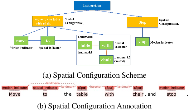 Figure 1 for Towards Navigation by Reasoning over Spatial Configurations