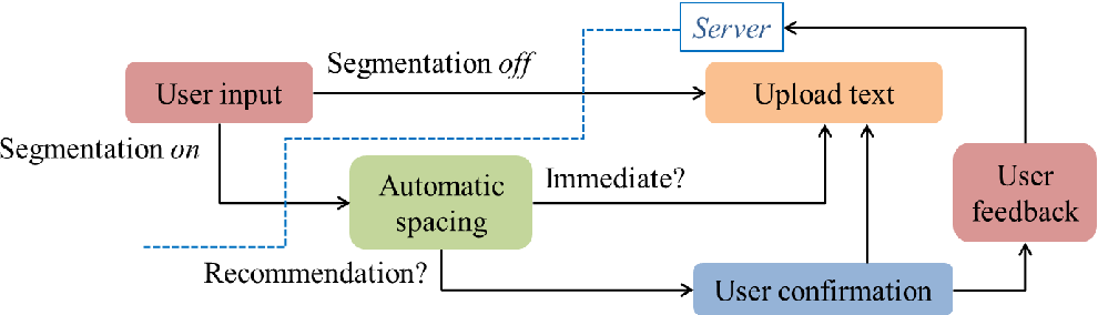 Figure 4 for Real-time Automatic Word Segmentation for User-generated Text