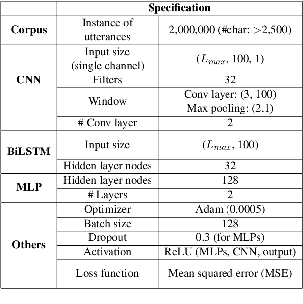 Figure 2 for Real-time Automatic Word Segmentation for User-generated Text