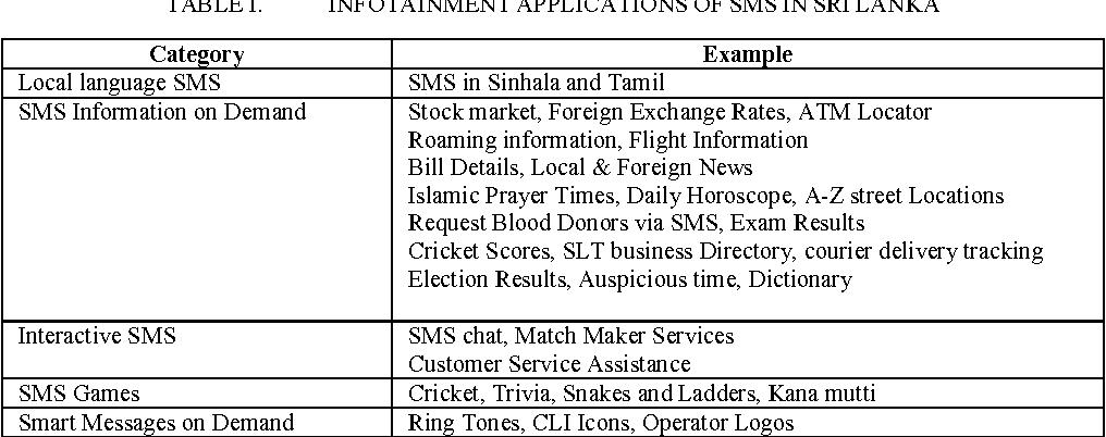 Table I from Social Impact of SMS in Sri Lanka - Semantic Scholar