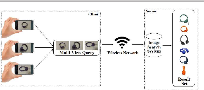 Figure 3 for Mobile Multi-View Object Image Search
