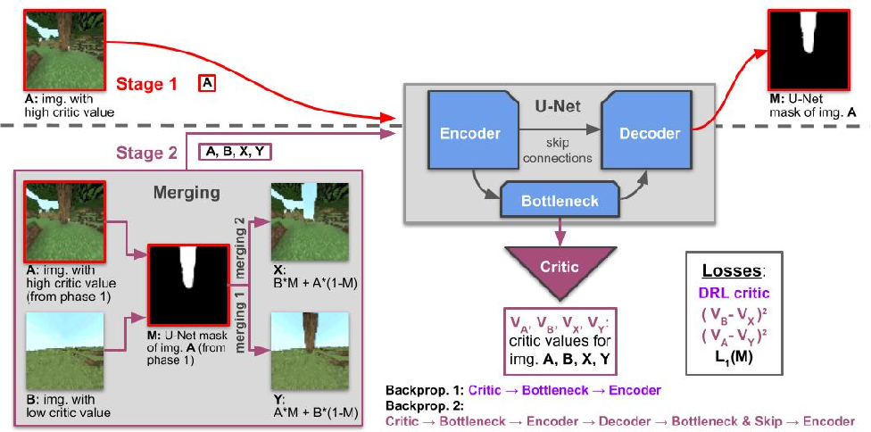 Figure 4 for Critic Guided Segmentation of Rewarding Objects in First-Person Views