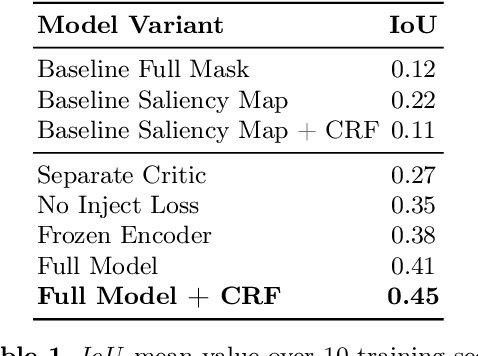Figure 2 for Critic Guided Segmentation of Rewarding Objects in First-Person Views