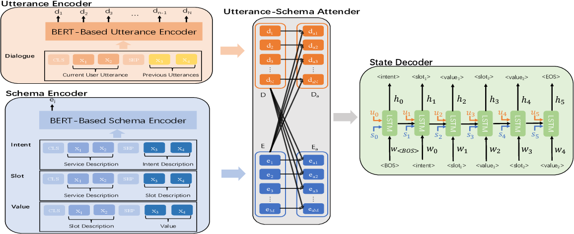 Figure 3 for A Sequence-to-Sequence Approach to Dialogue State Tracking