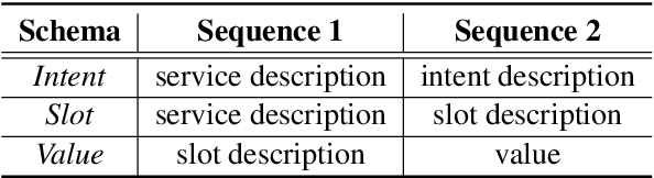 Figure 4 for A Sequence-to-Sequence Approach to Dialogue State Tracking