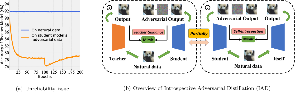 Figure 1 for Reliable Adversarial Distillation with Unreliable Teachers