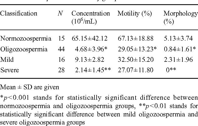 Blood Serum and Seminal Plasma Selenium, Total Antioxidant Capacity