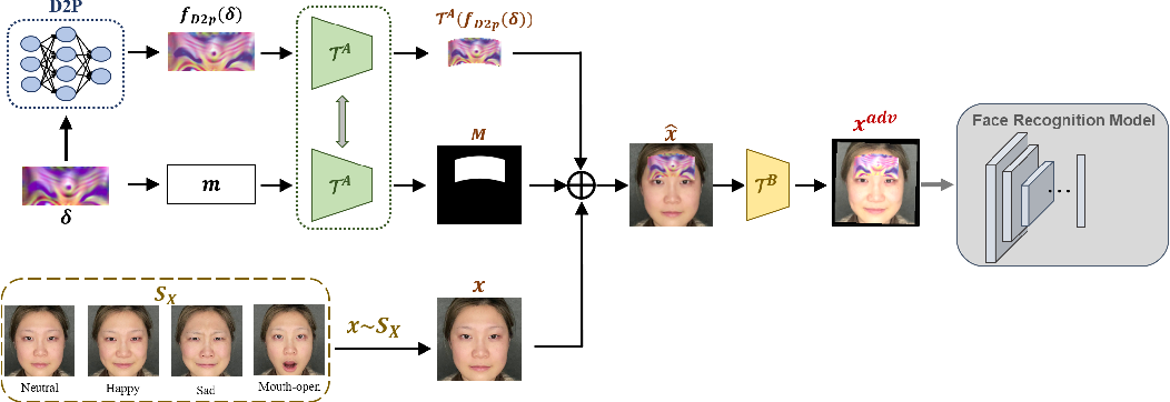 Figure 1 for Robust Physical-World Attacks on Face Recognition