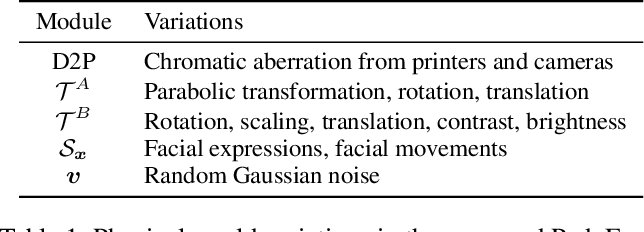 Figure 2 for Robust Physical-World Attacks on Face Recognition