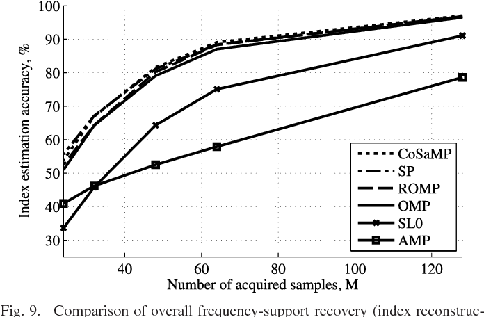Fig. 9. Comparison of overall frequency-support recovery (index reconstruction) accuracies: CoSaMP, SP, ROMP, OMP, SL0, and AMP.