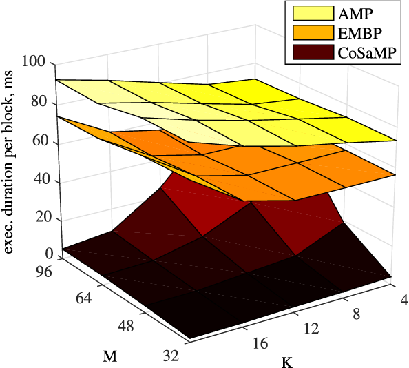 "Fig. 11. Execution speed of ""slower"" CS reconstruction algorithms: AMP, EMBP, and CoSaMP."