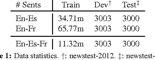 Figure 1 for Zero-Resource Translation with Multi-Lingual Neural Machine Translation