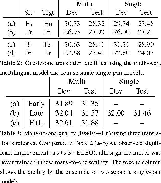 Figure 2 for Zero-Resource Translation with Multi-Lingual Neural Machine Translation